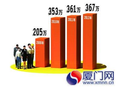 常住人口登记卡_2012惠州常住人口数量