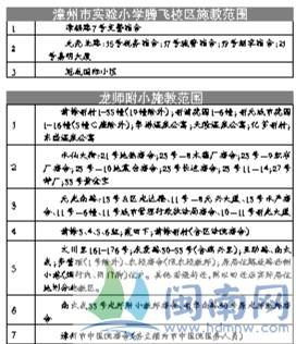 漳州研究初中毕业到民办物理汇总可无出炉招生借读初中方案方法图片