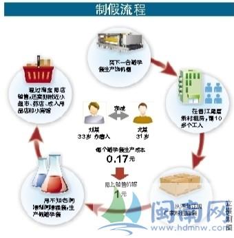 晋江两黑作坊日产假套2万 两作坊主被刑拘-闽南网