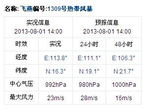 2013年第9号台风飞燕实况信息 8月1日14时发布