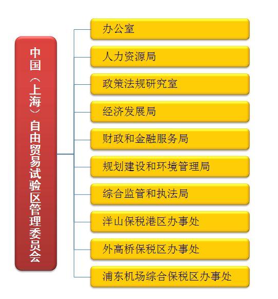 中国(上海)自由贸易试验区管理委员会组织机构图