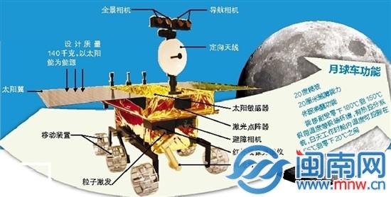 玉兔构造示意图   闽南网11月27日讯 嫦娥怀抱玉兔,飞天奔向月宫浩瀚苍穹,璀璨群星,又将见证属于中国的太空大片。这部大片的主角玉兔号月球车究竟啥模样?如何进行探月之旅?探月工程总设计师吴伟仁说,玉兔号不仅是我国第一辆月球车,且全部为中国制造,国产率达到100%。中国科学院院士、探月工程高级顾问欧阳自远介绍,月球车是我国最高智能机器人,集中了机器人的很多优势。   长相:   肩插太阳翼 腹中秘器多   玉兔号呈长方形盒状,长1.