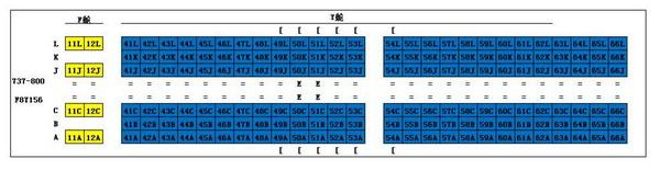 升级改造后的厦航波音757座位号示意图   据厦航工作人员表示,原先经济舱座位号是根据飞机机型排列的,有些机型经济舱的第一排为3排,有些机型的经济舱为5排,误导了很多乘客。以厦航波音737-800飞机改757尊享头等舱飞机为例,原737-800飞机的第3排为经济舱第一排。机型变更后,第3排座位变更为头等舱座位,经济舱第1排编号则为6排,若原机型6排之后坐满旅客,将会导致原来3-5排的旅客无法继续坐在经济舱前排。在2014年引进双通道宽体客机波音787后,此现象将更为严重,旅客喜好的前排、靠窗或过道座位将