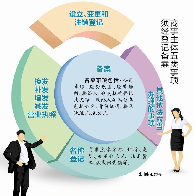 商事登记制度改革新版执照不再记载经营范围