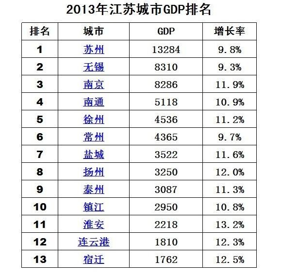 宜兴gdp排名_江苏哪个市最富哪个市最穷,最后一名果然是他
