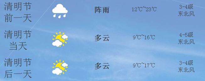 泉州清明节天气预报 2014年泉州清明节天气怎么样