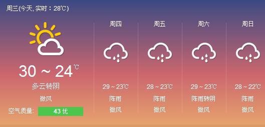莆田市天气预报:最高温达33℃ 明后天有阵雨