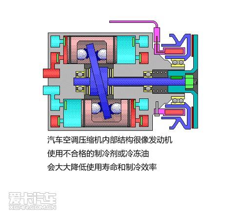 汽车空调系统结构图解剖 夏季异味清理方法推荐