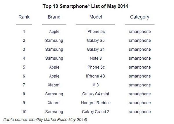 2014年5月小米智苹果全球排行榜手机/荣耀/销量排名前十手机壳v9三星图片
